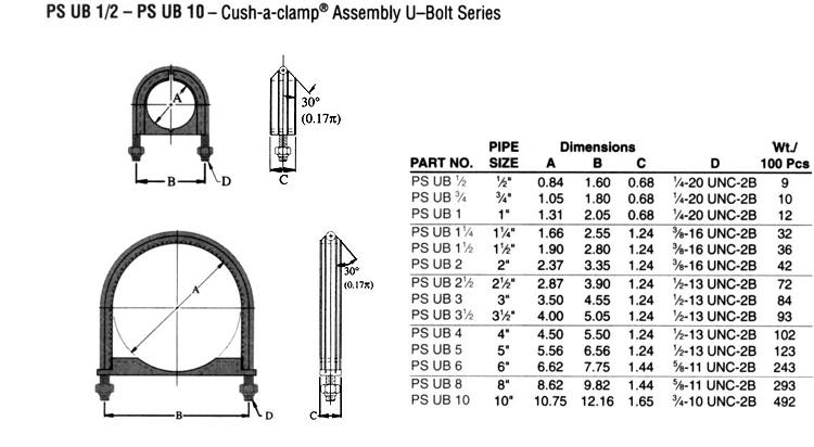 Cush-a-clamp Assembly U-Bolt Series - Powerstrut